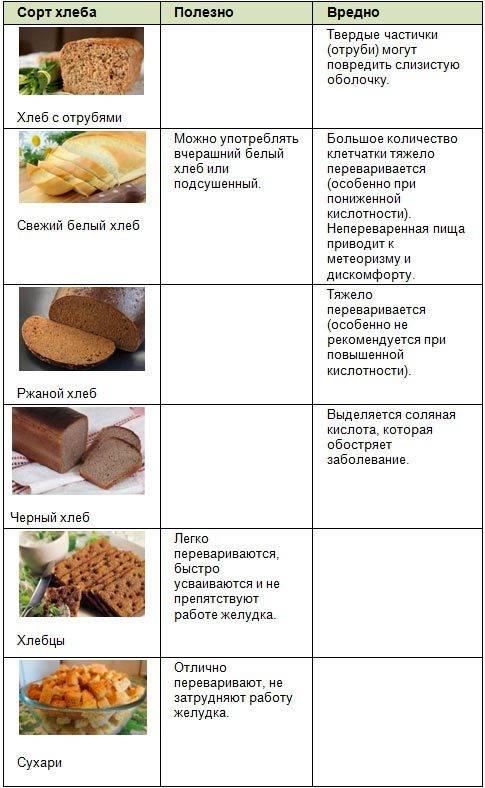 Черный хлеб при грудном вскармливании: можно ли его есть при гв, когда разрешено вводить в рацион ребенка, вред и польза продукта