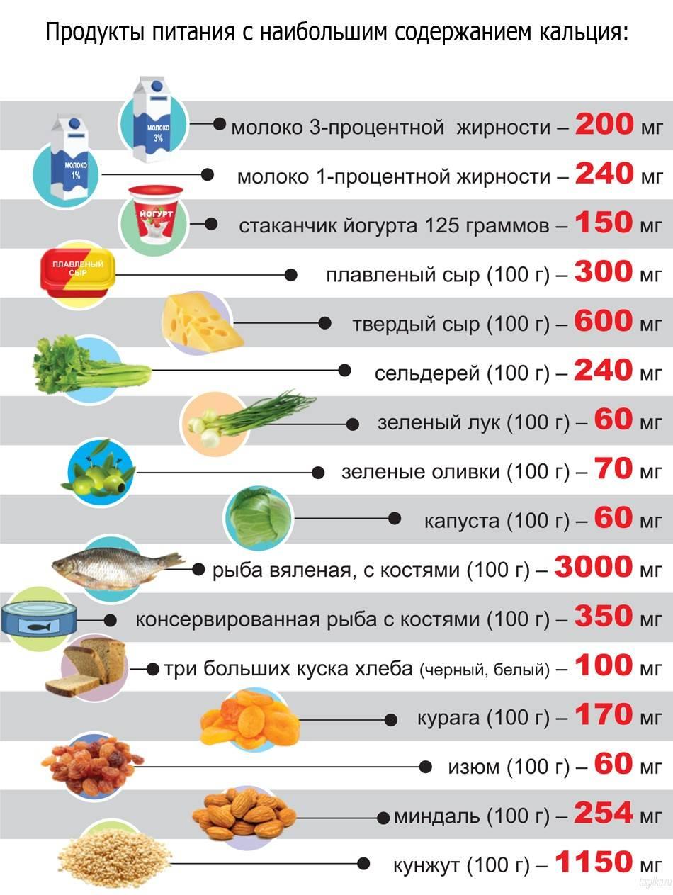 Кальций: в каких продуктах содержится и как определить дневную норму