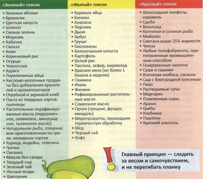 Список продуктов, вызывающих колики у грудничка
