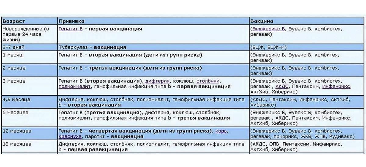 Вакцинация диалаб. календарь прививок для детей и взрослых 2018