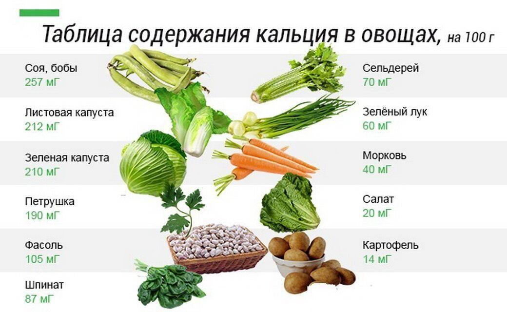 Список продуктов, содержащих кальций