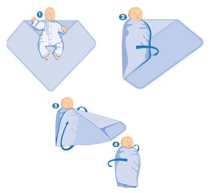 Пеленание новорожденного: алгоритм, техника, способы