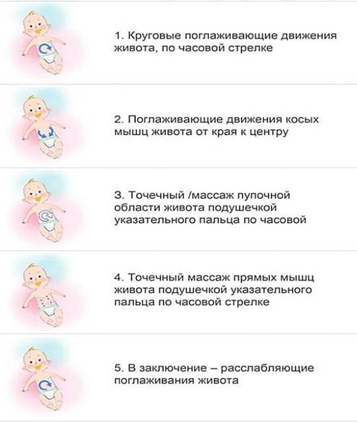 Кишечные колики у детей раннего возраста