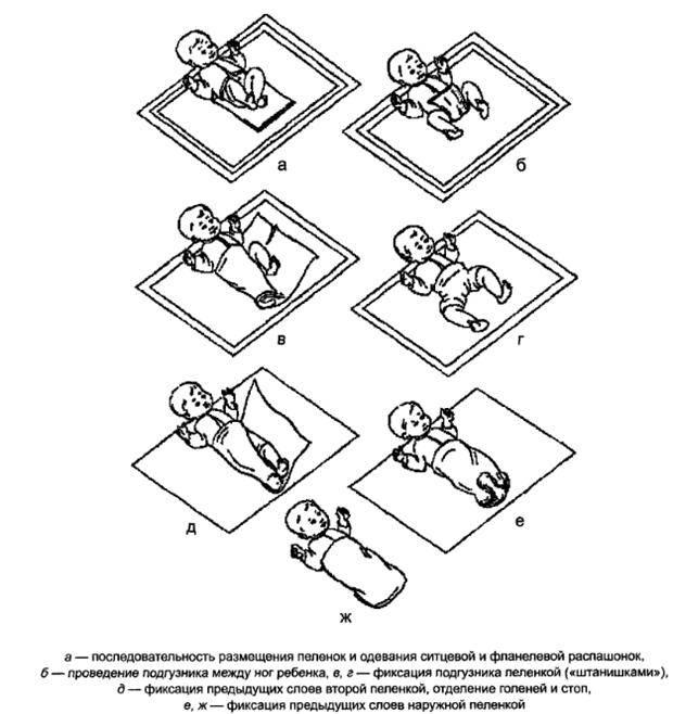Правила пеленания детей: алгоритм, преимущества и недостатки, конверт для пеленания