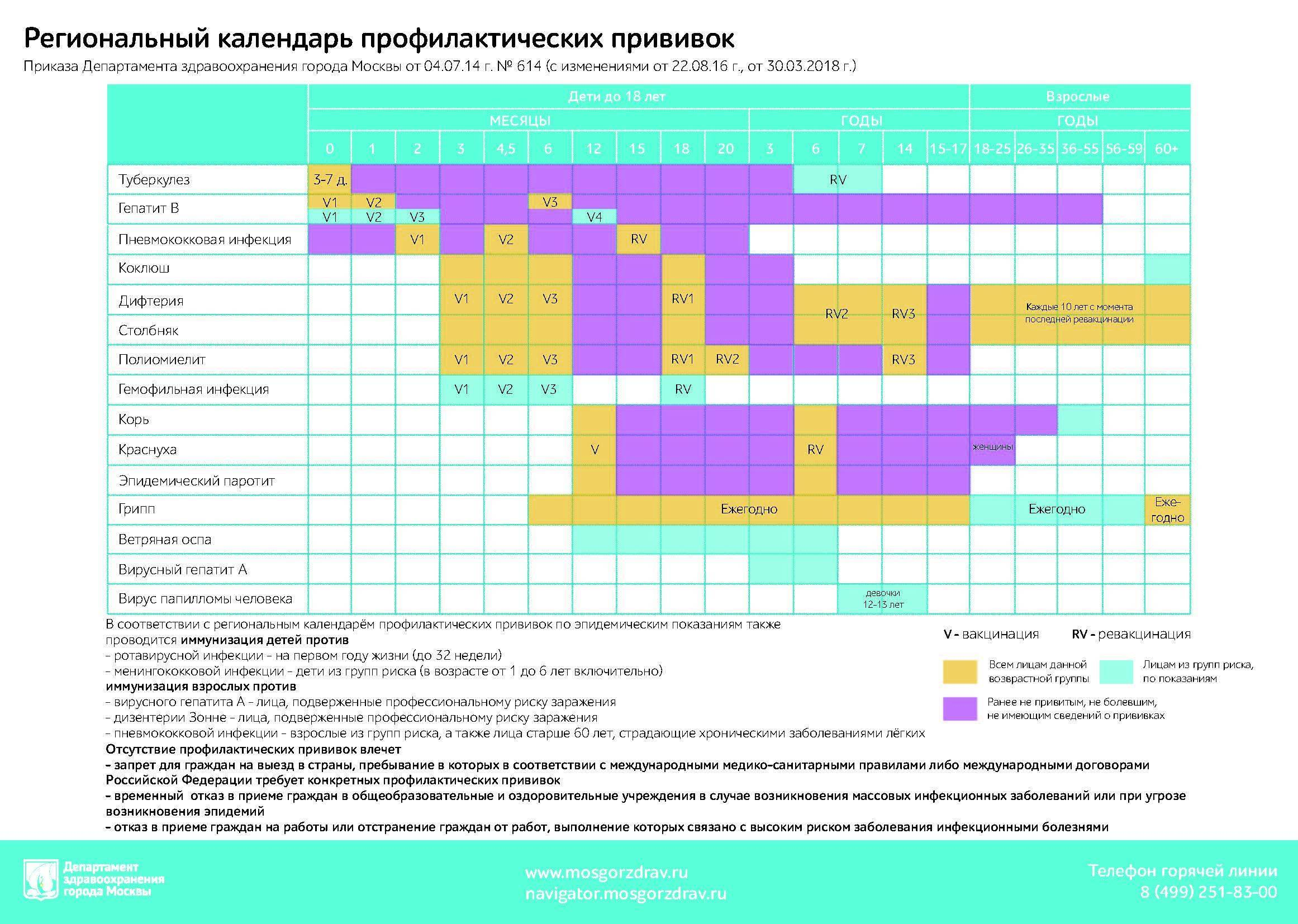Календарь прививок для детей до 1 года в 2021 году: график по месяцам