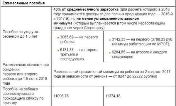 Пособия на детей в 2021 году: последние изменения и новости, индексация выплат по уходу за детьми, при рождении и до 3 лет