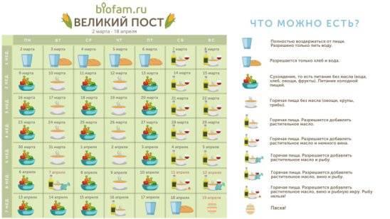 Великий пост 2021: правила и запреты, календарь питания, кто освобождается от поста