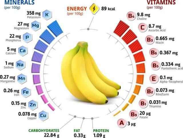 Бананы при грудном вскармливании - польза и вред