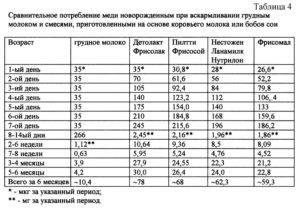 Сколько должен есть (молока, смеси) новорождённый? считаем объём кормления (в сутки, за одно кормление) от 0 месяцев до года