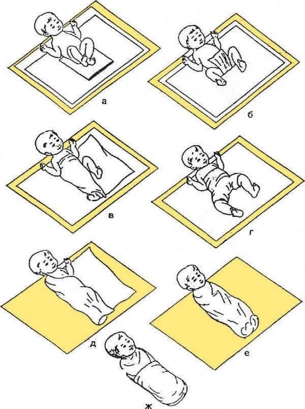Техника пеленания новорожденного: алгоритм действий