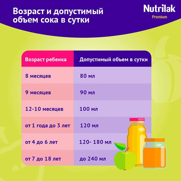 Со скольки месяцев давать ребенку соки для прикорма и какие: когда можно грудничку
