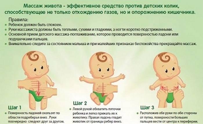 Колики у новорожденных - доказательная медицина для всех